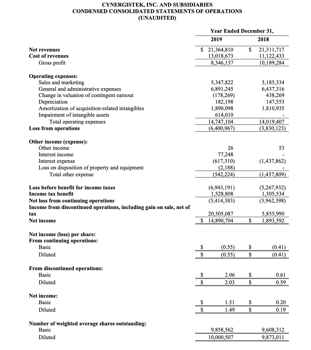 Condensed consolidated statements of operations