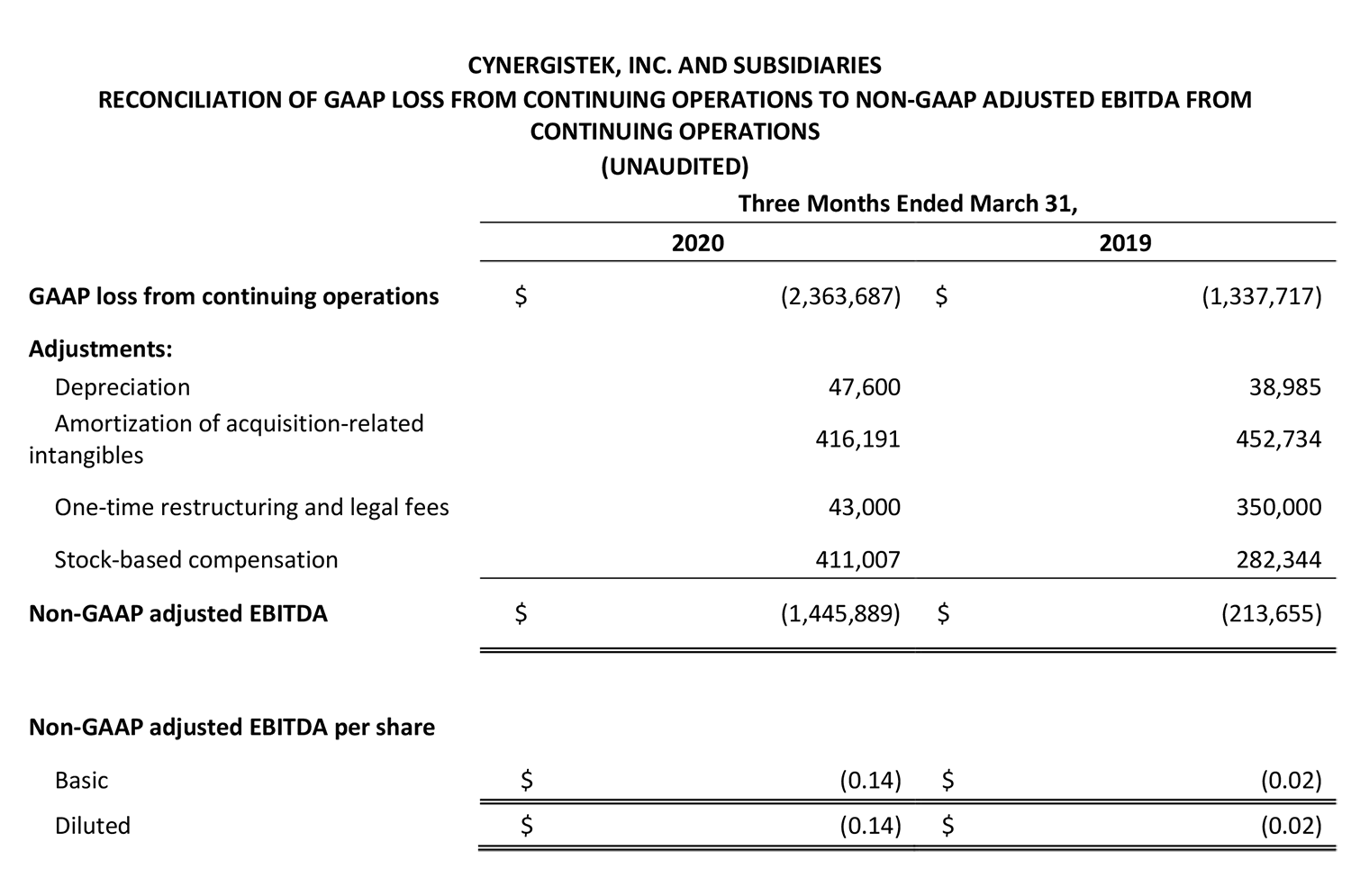 First quarter 2020 financial results